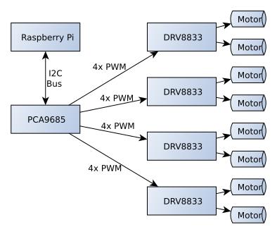 motor-driver-architecture